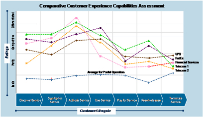 Comparative Customer Experience Capabilities Assessment