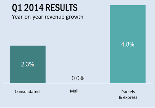 H1 results confirm overall growth trend for global  postal industry