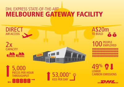 DHL Express opens Melbourne Gateway facility