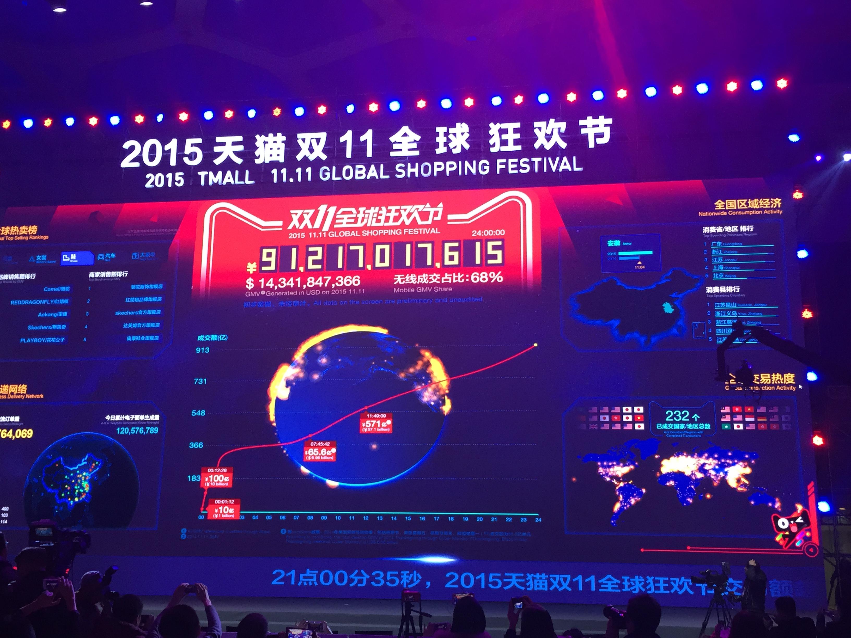 $14.3bn GMV settled through Alipay on 11.11