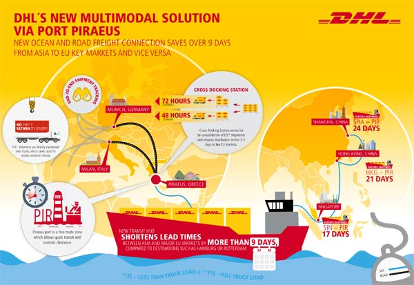 DHL Global Forwarding unveils new Piraeus-hubbed multimodal service