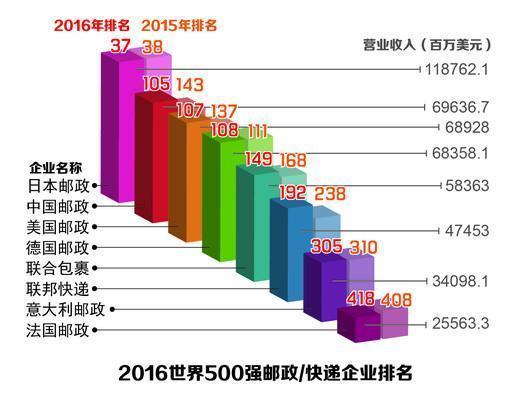 China Post hails Fortune 500 ranking