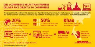 DHL eCommerce helps Thai rice farmers deliver rice directly to consumers