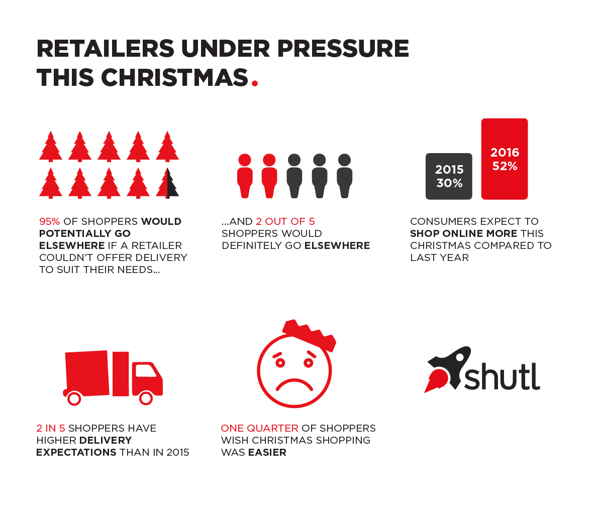 """Delivery options will determine choice of online retailer this Christmas,"" finds Shutl survey"