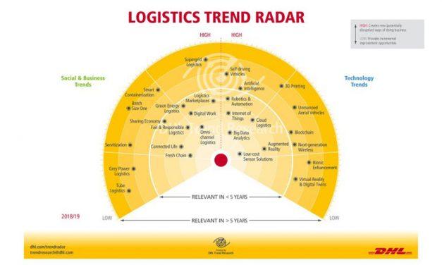 Trends on the Radar
