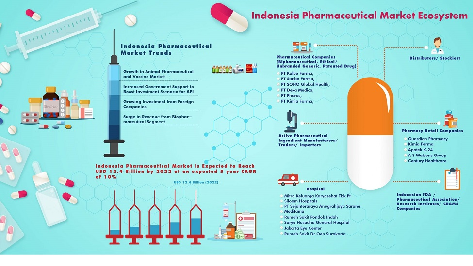 DHL to support Indonesia's expanding life sciences industry
